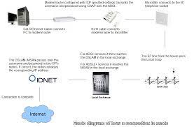 basics adsl2 idnet