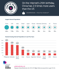 chart of the day the chart of the day globalwebindex