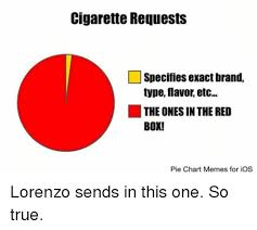 Meme Chart - cigarette requests specifies exact brand type flavor etc the