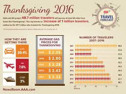 2016 thanksgiving travel forecast is busiest in 9 years