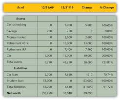 New Car Comparison Spreadsheet 3 2 Comparing And Analyzing Financial Statements