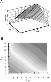 the genetic analysis of age dependent traits modeling the