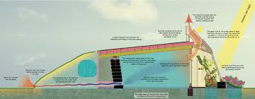passive solar home design concepts earthship hype and earthship reality greenbuildingadvisor com
