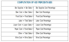 Bar Liquor Inventory Spreadsheet Expert Advice On All Hospitality Topics Bar Inventory