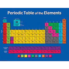 C Element Periodic Table Periodic Table Of The Elements Chart Tcr7575 Teacher Created