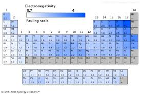 Elements In The Periodic Table Which Element In The Periodic Table Has The Greatest