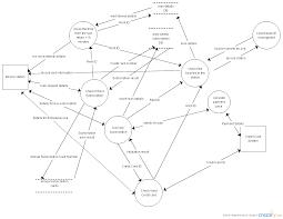 dfd1 loan management data flow diagram creately