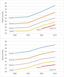 crazy american obesity in four graphics metrocosm