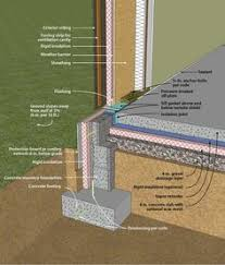 Exterior Basement Wall Insulation by Keeping The Foundation Warm A Layer Of Rigid Foam Insulation On