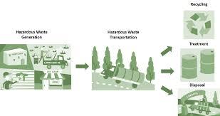 learn the basics of hazardous waste hazardous waste us epa