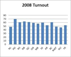 historical voter turnout in canadian federal elections 1867 2011