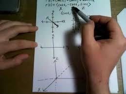 sketch the curve with the given vector equation r t u003d cos t i