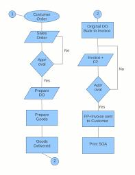 invoice processing flowchart invoice template ideas