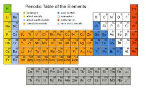 Elements In The Periodic Table The Attempts Of The Elements Classification Science Online