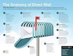 Anatomy Channel The Anatomy Of Direct Mail Cw Print Design