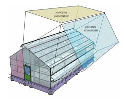 Backyard Greenhouse Winter 9 Things To Consider When Building Your Own Greenhouse Chelsea