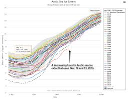 something really crazy is happening in the arctic imageo