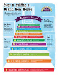 Home Office Meaning by Steps To Building A Brand New Playuna