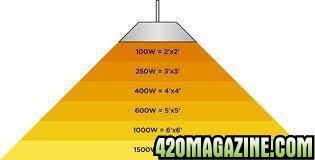 1000 watt hps light watt grow light lumens pcs mars hydro mars ii led grow light full