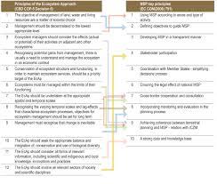 methodological handbook on msp in the adriatic sea european msp