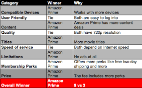 hulu plus vs amazon prime comparison