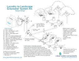 laundry to landscape a how to