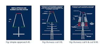 Approach Lighting System Runway Lighting
