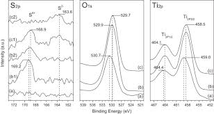 resolucion organica 5544 de 2003 notinet fabrication and photocatalytic properties of cationic and anionic s
