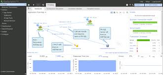 ado net performance profiling tools net appdynamics