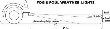 what do fog lights do how do fog lights work quora
