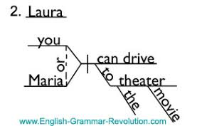 diagramming interjections u0026 nouns of direct address