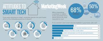 smart technology products smart homes lack consumer connection marketing week