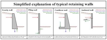 wall design retaining wall designs inspirations retaining wall
