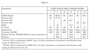 Water Properties Table Patent Ep0618000a1 Water Soluble Surfactant Compositions