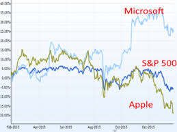 microsoft stock apple vs microsoft here s who won