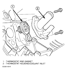 thermostat placement heater problem 6 cyl front wheel drive