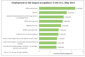 the 10 most common and 10 least common jobs in america today
