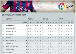 la liga table 2015 16 fc barcelona on twitter la liga table fcbarcelona have