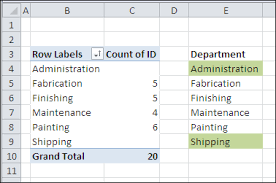 Dummy Table Count Missing Pivot Table Data As Zero Contextures Blog