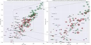 Sample Gre Score Report The Grad School Admissions Statistics We Never Had