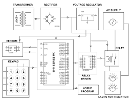 security system with user changeable password embedded projects