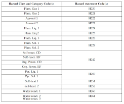 hazardous materials classification table s i no 233 2015 european union properties of waste which render