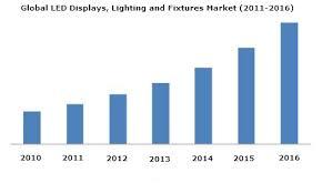 Display Lighting Led Displays Lighting U0026 Fixtures Market 2016 Marketsandmarkets