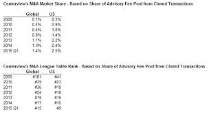 Investment Banking League Tables Centerview Partners Wins Advisory Fees On Another Deal Business