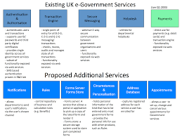 a brief history of uk government moves towards a platform based