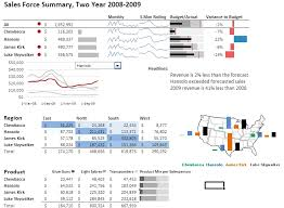 visualization of the week forecasting excel dashboards for tracking sales performance 32 exles of