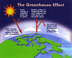 pemanasan global