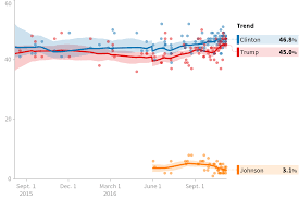 Florida Election Map by 2016 Florida President Trump Vs Clinton Polls Huffpost Pollster