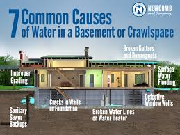 What To Do If Your Basement Floods by 7 Common Causes Of Water In A Basement Newcomb U0026 Company