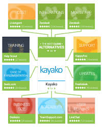 Desk Com Reviews What U0027s The Best Kayako Alternative For Your Small Business Getapp